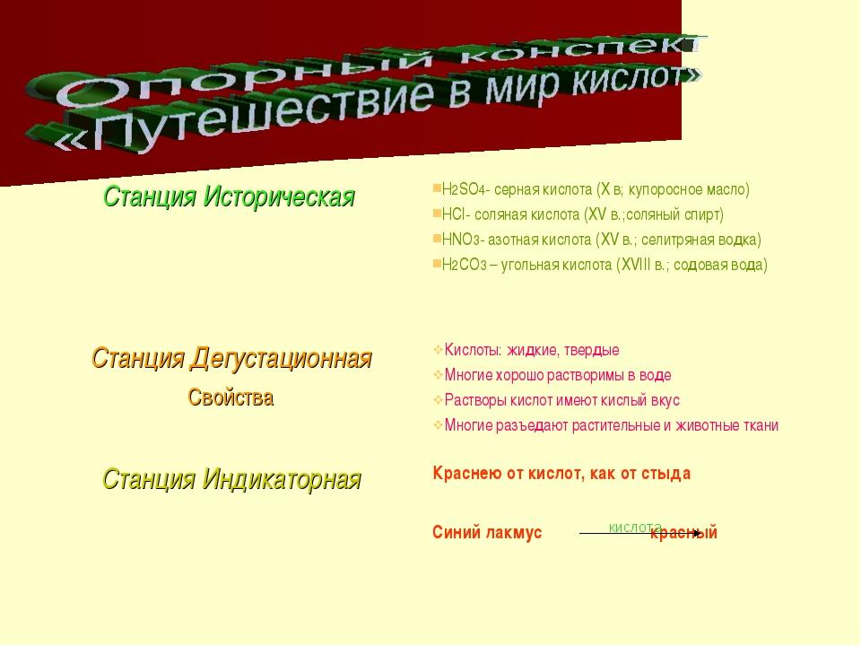 кислота Станция Историческая H2SO4- серная кислота (X в; купоросное масло) Н...
