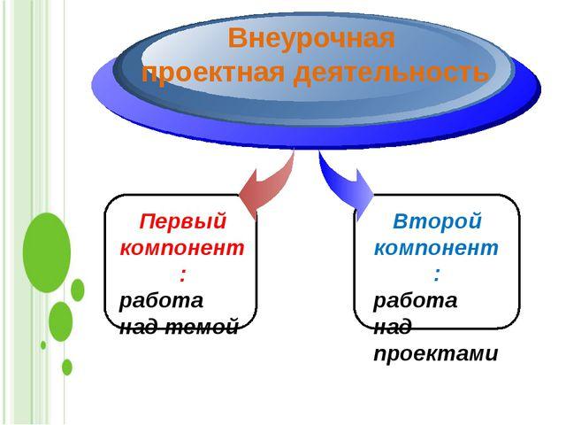 Первый компонент: работа над темой Внеурочная проектная деятельность Второй...