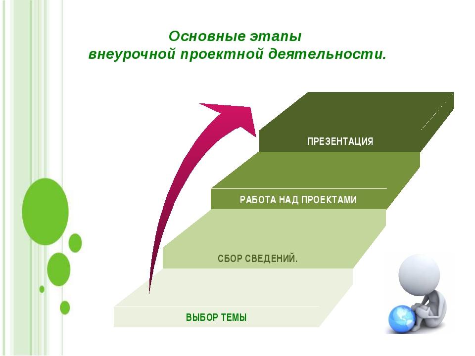 Основные этапы внеурочной проектной деятельности. ПРЕЗЕНТАЦИЯ РАБОТА НАД ПРОЕ...