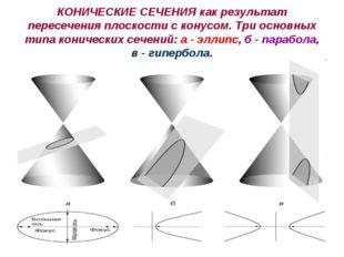 КОНИЧЕСКИЕ СЕЧЕНИЯ как результат пересечения плоскости с конусом. Три основны