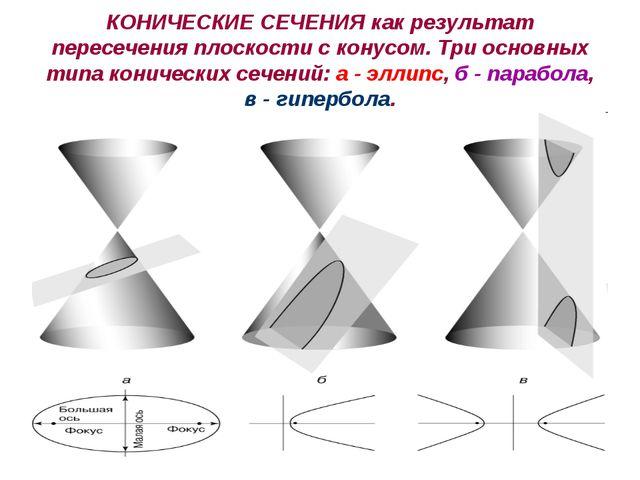 КОНИЧЕСКИЕ СЕЧЕНИЯ как результат пересечения плоскости с конусом. Три основны...