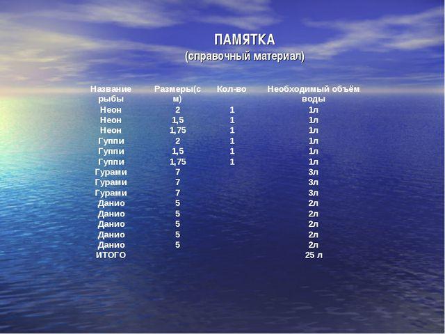 ПАМЯТКА (справочный материал) Название рыбыРазмеры(см)Кол-воНеобходимый об...