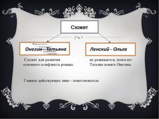 Сюжет Служит для развития основного конфликта романа. не развивается, помогае