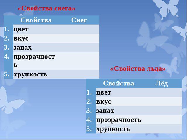 «Свойства снега» «Свойства льда» СвойстваСнег 1.цвет 2.вкус 3.запах...