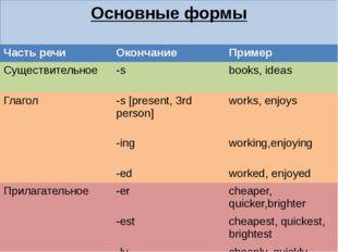 Основные формы Часть речи Окончание Пример Существительное -s books,ideas Гла