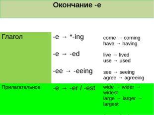 Окончание -e Частьречи Формула Пример Глагол -e → *-ing come →coming have → h