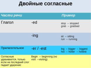 Двойные согласные Части речи Пример Глагол -ed stop →stopped grab → grabbed -