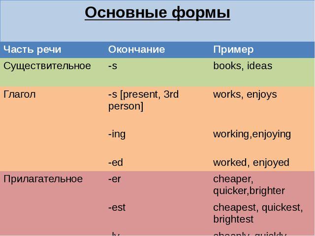Основные формы Часть речи Окончание Пример Существительное -s books,ideas Гла...