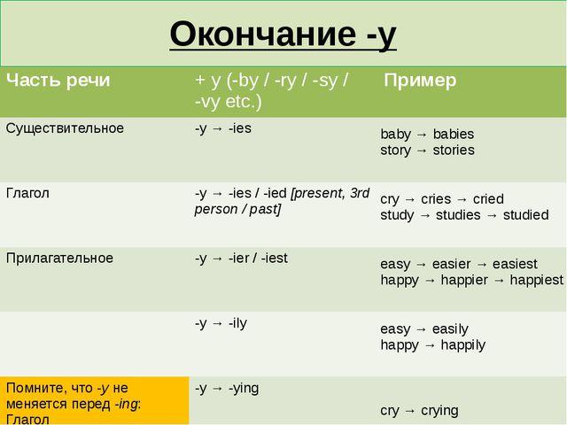 Окончание -y Частьречи + y (-by / -ry / -sy / -vy etc.) Пример Существительно...