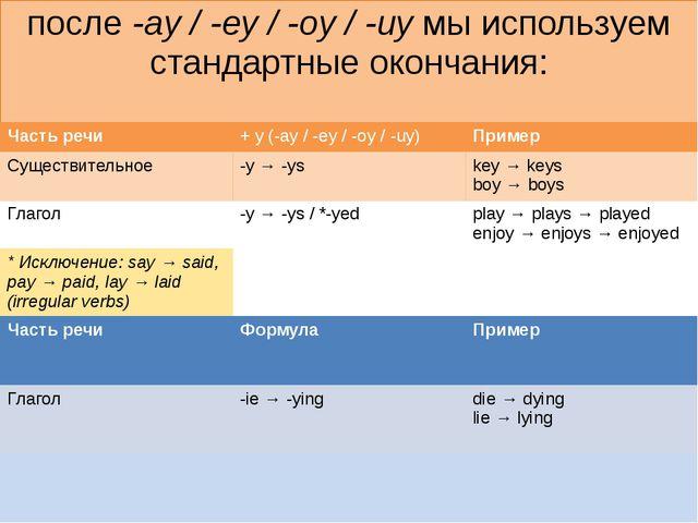 после-ay / -ey / -oy / -uyмы используем стандартные окончания: Часть речи +...