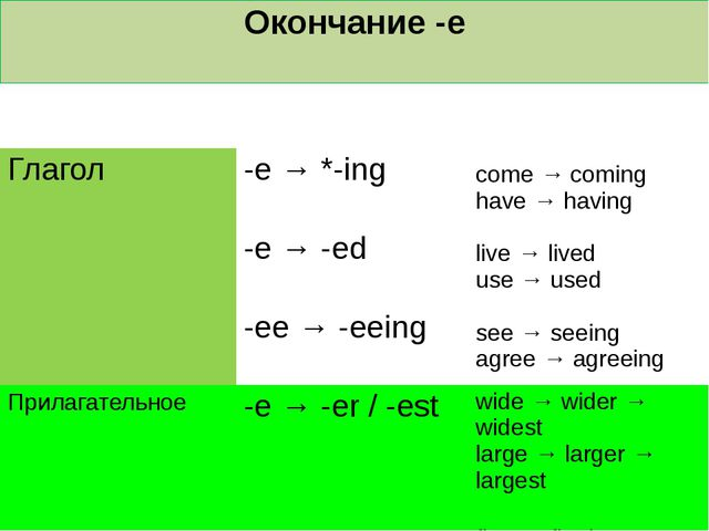 Окончание -e Частьречи Формула Пример Глагол -e → *-ing come →coming have → h...
