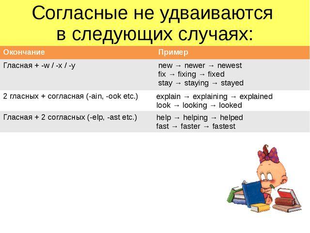 Согласные не удваиваются в следующих случаях: Окончание Пример Гласная+ -w /...