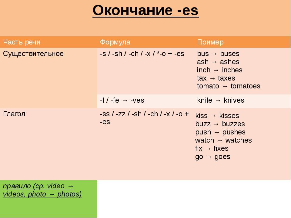 Окончание -es Часть речи Формула Пример Существительное -s / -sh/ -ch/ -x / *...