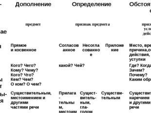 Характе- ристики Дополнение Определение Обстоятельство 1. Что обозначает пред
