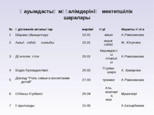Қауымдастық мұғалімдерінің мектепшілік шаралары №Әдістемелік апталықтармерз