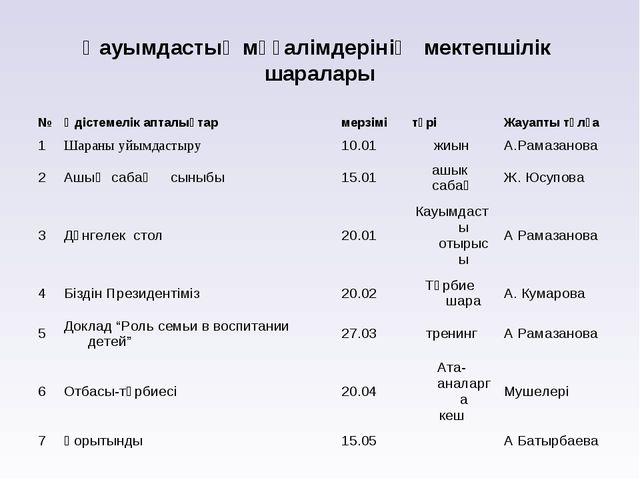 Қауымдастық мұғалімдерінің мектепшілік шаралары №Әдістемелік апталықтармерз...