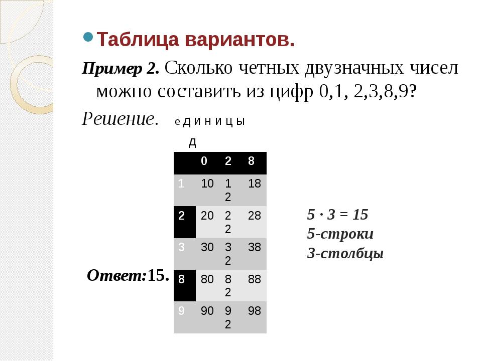 Таблица вариантов. Пример 2. Сколько четных двузначных чисел можно составить...