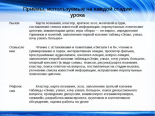 Приёмы, используемые на каждой стадии урока Вызов Карта познания, кластер, кр