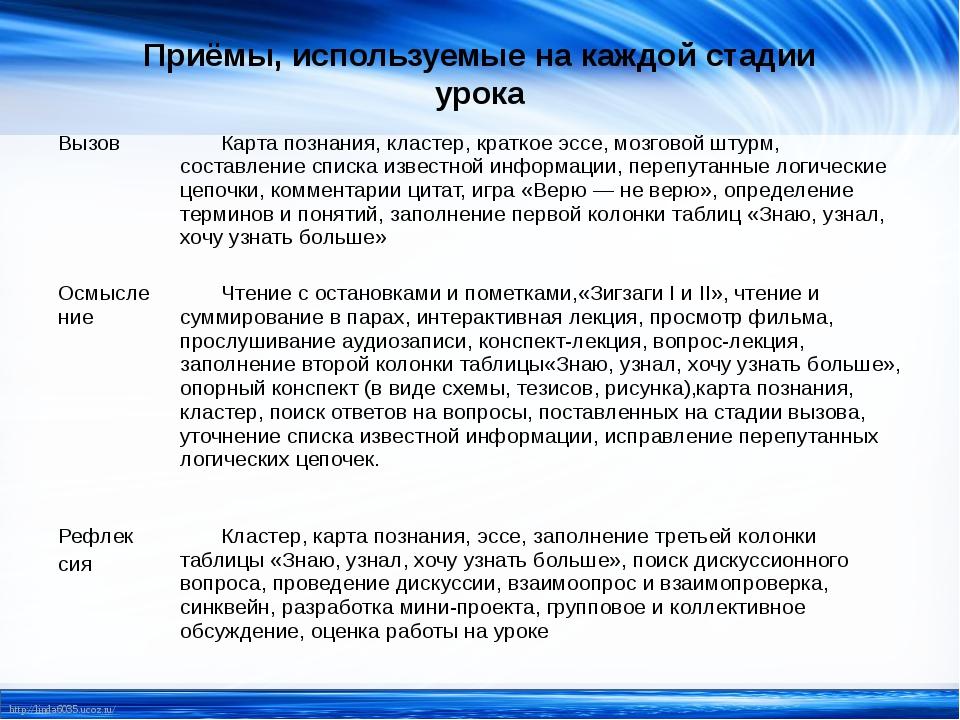 Приёмы, используемые на каждой стадии урока Вызов Карта познания, кластер, кр...