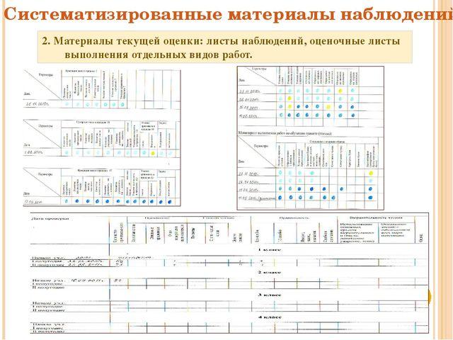 2. Материалы текущей оценки: листы наблюдений, оценочные листы выполнения отд...