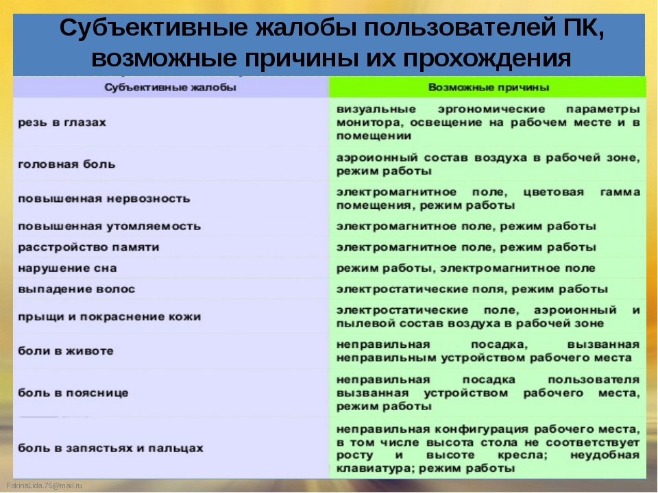Субъективные жалобы пользователей ПК, возможные причины их прохождения Fokina...