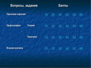 Вопросы, заданияБаллы Признаки наречия102030405060 Орфография