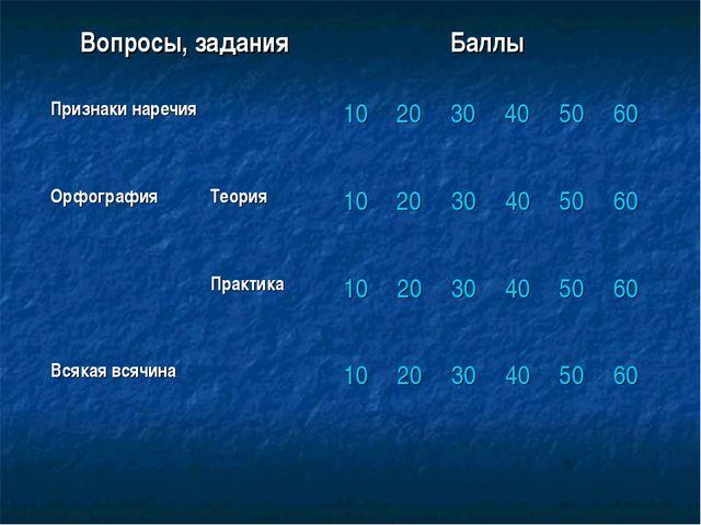 Вопросы, заданияБаллы Признаки наречия102030405060 Орфография...
