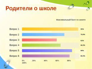 Родители о школе Вопрос 1 Вопрос 2 Вопрос 3 Вопрос 4 Вопрос 5 Вопрос 6 0% 20%