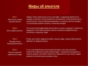 Мифы об алкоголе Миф 1. Алкогольные напитки улучшают аппетит.Неверно. Исполь