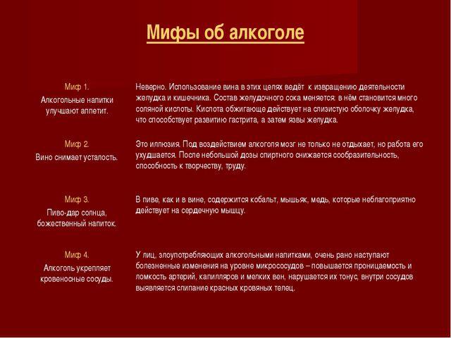 Мифы об алкоголе Миф 1. Алкогольные напитки улучшают аппетит.Неверно. Исполь...