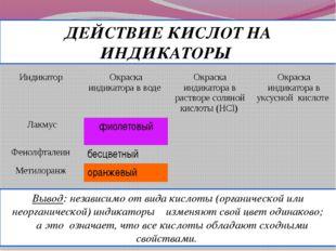 Вывод: независимо от вида кислоты (органической или неорганической) индикатор