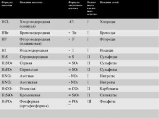 Формула кислоты Названиекислоты Формула кислотного остатка Валентность кислот