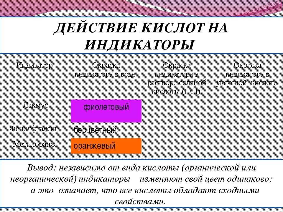 Вывод: независимо от вида кислоты (органической или неорганической) индикатор...