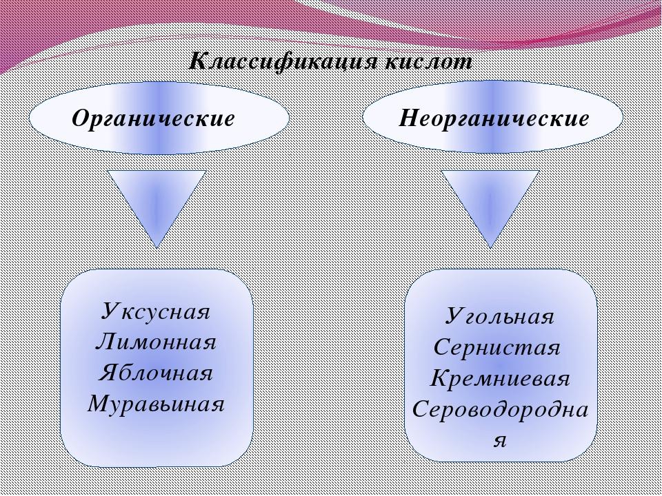 Органические Неорганические Уксусная Лимонная Яблочная Муравьиная Угольная С...
