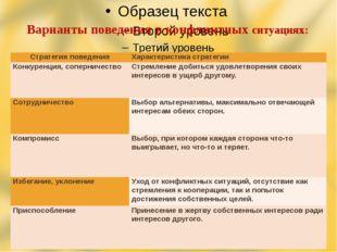 Варианты поведения в конфликтных ситуациях: Стратегияповедения Характеристика