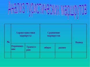 Характеристики маршрута Сравнение маршрутов Вывод Перемеще-ние Траекто-рия об