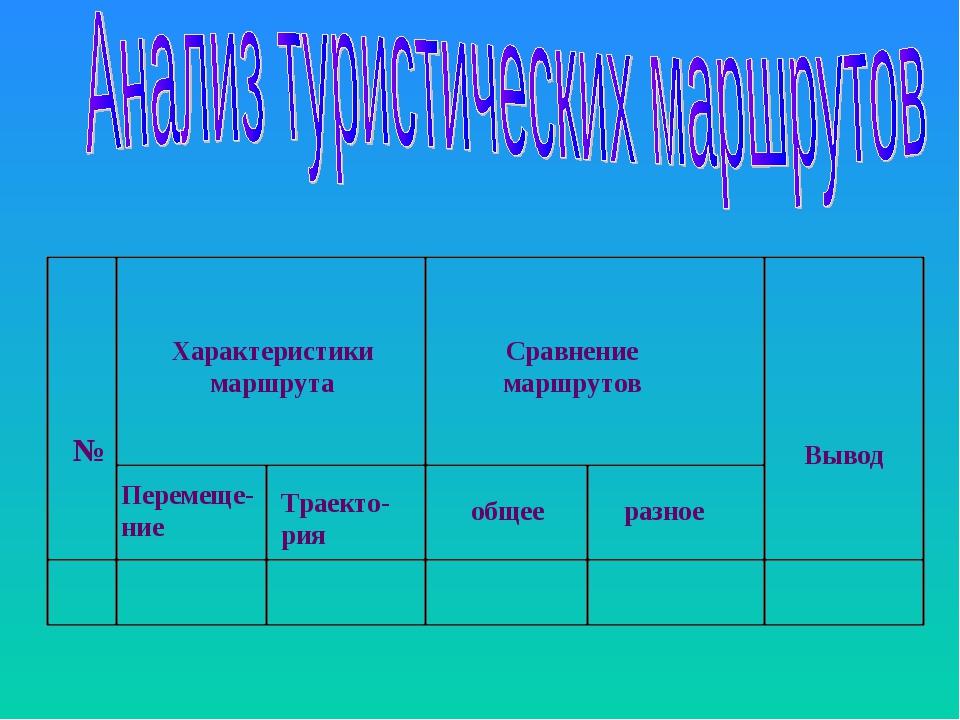 Характеристики маршрута Сравнение маршрутов Вывод Перемеще-ние Траекто-рия об...