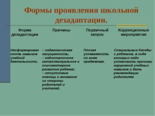 Формы проявления школьной дезадаптации. Форма дезадаптацииПричиныПервичный
