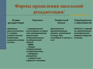 Формы проявления школьной дезадаптации/ Форма дезадаптацииПричиныПервичный