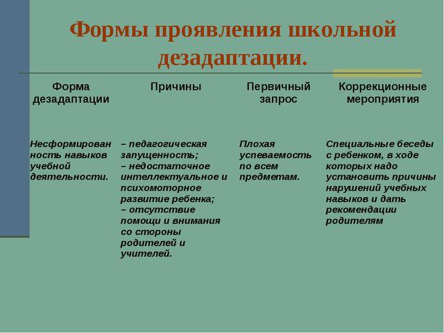 Формы проявления школьной дезадаптации. Форма дезадаптацииПричиныПервичный...