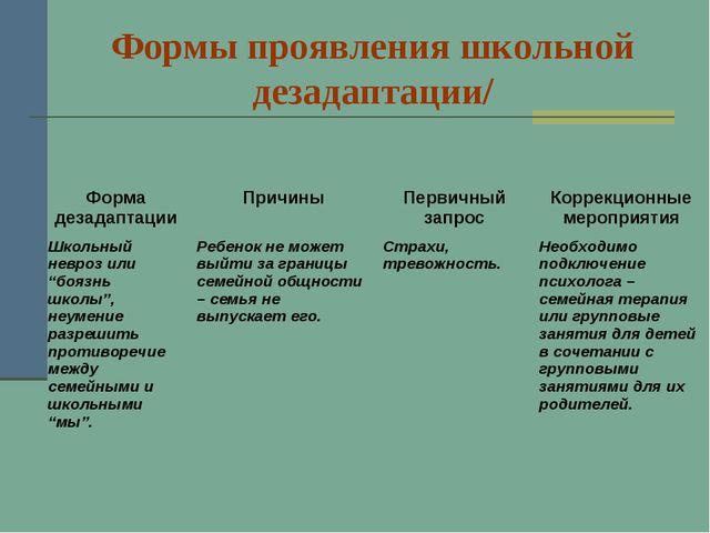Формы проявления школьной дезадаптации/ Форма дезадаптацииПричиныПервичный...