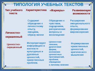 ТИПОЛОГИЯ УЧЕБНЫХ ТЕКСТОВ Тип учебного текста Характеристика «Маркеры» Разви