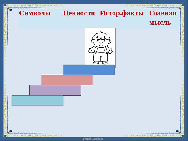 Составить кластер, заполнить таблицу, построить ступеньки FokinaLida.75@mail.ru