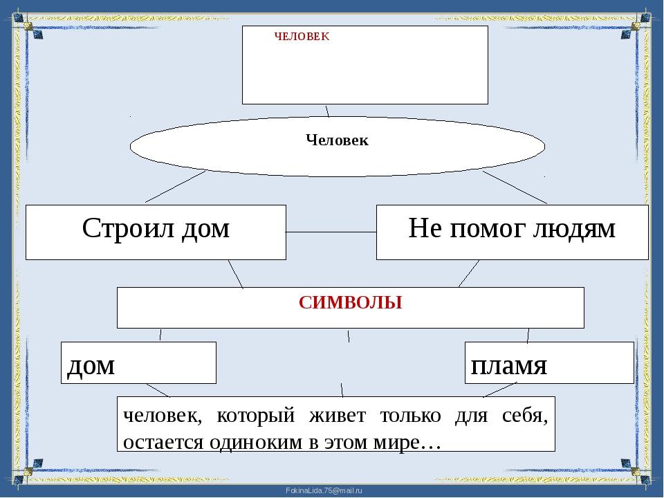 Символы Ценности Истор.факты Главная мысль FokinaLida.75@mail.ru