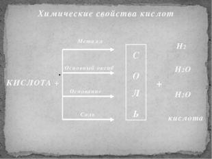 Химические свойства кислот  КИСЛОТА + С О Л Ь Металл Основный оксид Осн