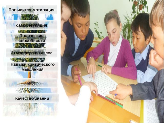 Повысится мотивация саморегуляция Творческие способности Атмосфера в классе Н...