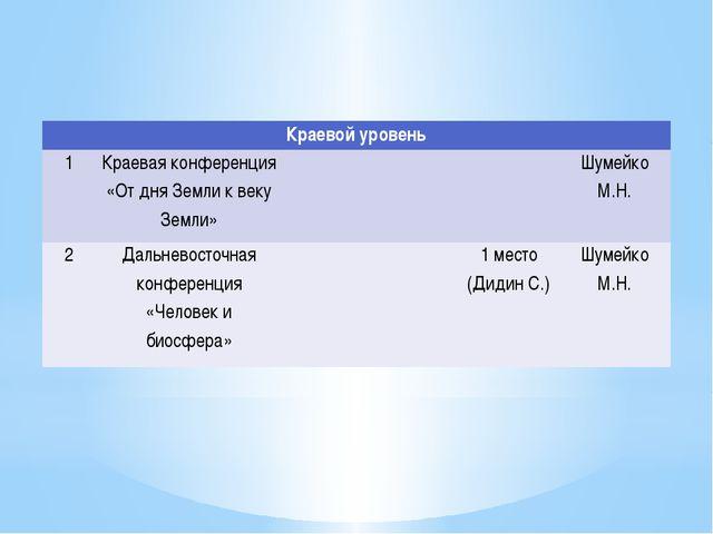 Краевой уровень 1 Краевая конференция «От дня Земли к веку Земли»   Шумейко...