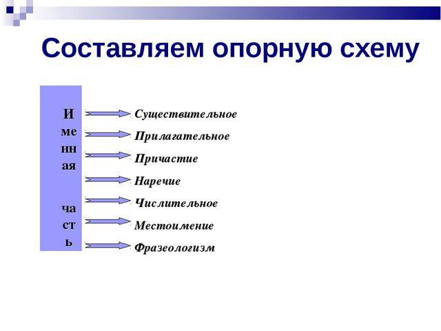Составляем опорную схему Именная часть Существительное Прилагательное Причас...