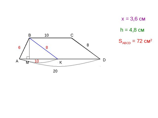 А D B C 10 6 8 20 К 8 10 М х = 3,6 см h = 4,8 см SABCD = 72 см2