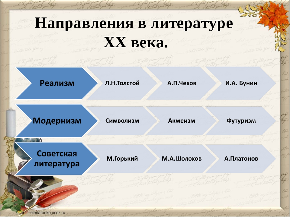 Направления в литературе ХХ века.